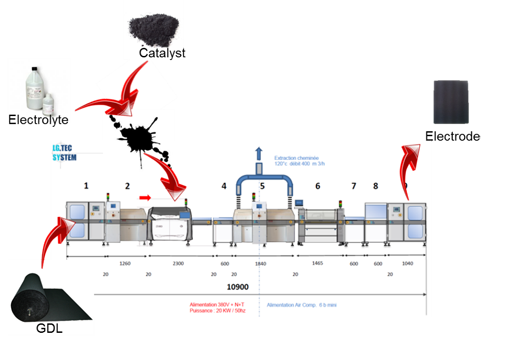 Figure 2: Example - Automated production line for electrodes at CEA